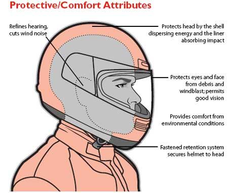 Helmet-protective-diagram