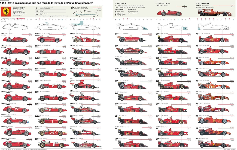 Ferraris Formel 1-bilar från 1950 till 2010