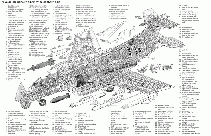 Blackburn Buccaneer Cutaway 740x475 - Documentary: Blackburn Buccaneer - The Full Story