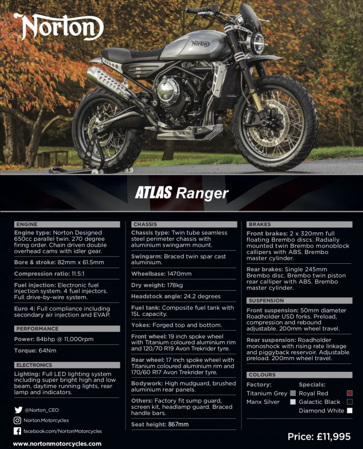 Norton Atlas Ranger Spec Sheet