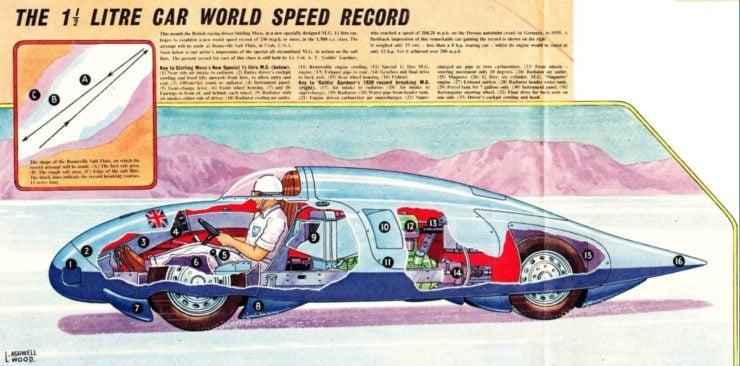 MG EX171 speed record car